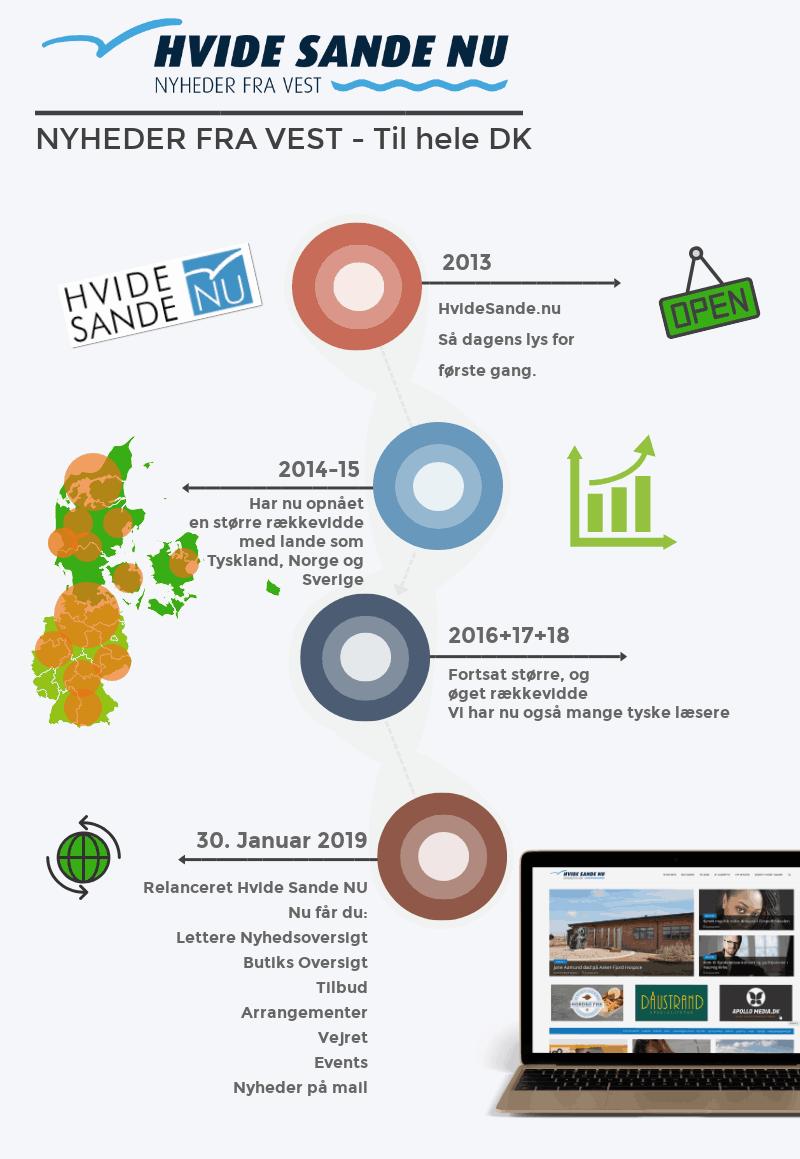 Infografik over Hvide Sande NU