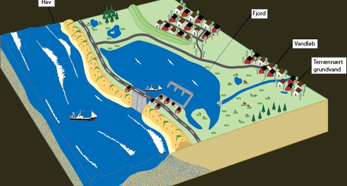 Ringkøbing-Skjern Kommune indgår som en slags »levende laboratorium« i projektet, som skal ende med, at vi finder frem til en model, der kan bruges i arbejdet med klimatilpasning i forhold til oversvømmelse, uanset om den kommer fra havet, vandløbene, fra højtstående grundvand, langtidsregn eller skybrud,